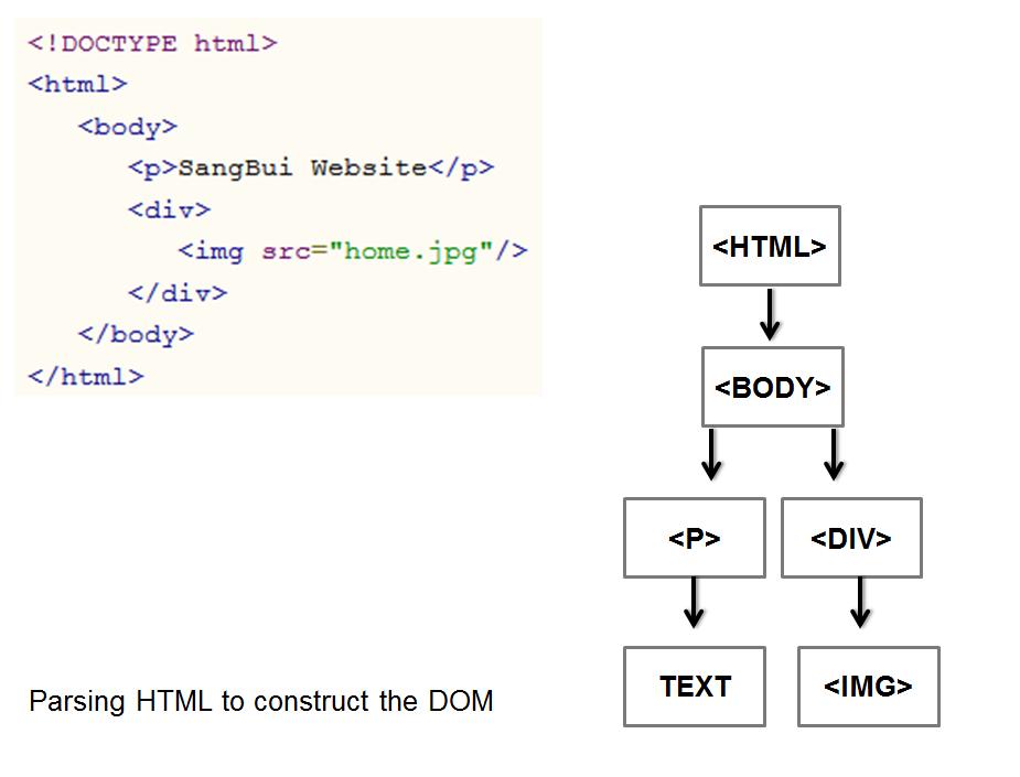 Hiểu về trình duyệt – How browsers work – Sang Bui
